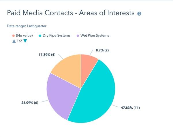 ECS areas of interest
