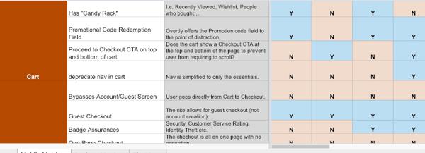Example of Benchmark for Assessing E-Commerce Websites