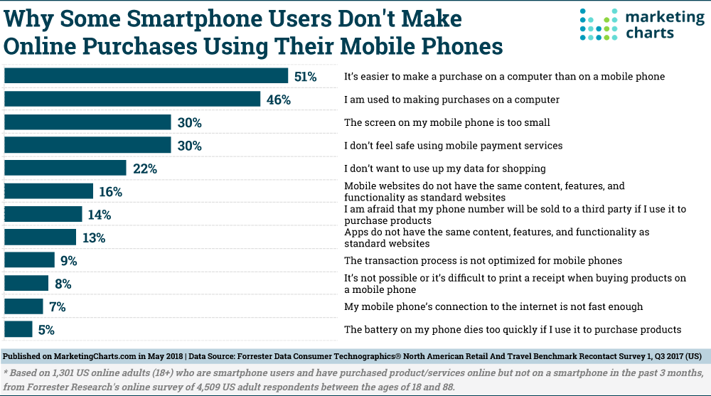 Forrester Barriers to Smartphone Commerce May2018