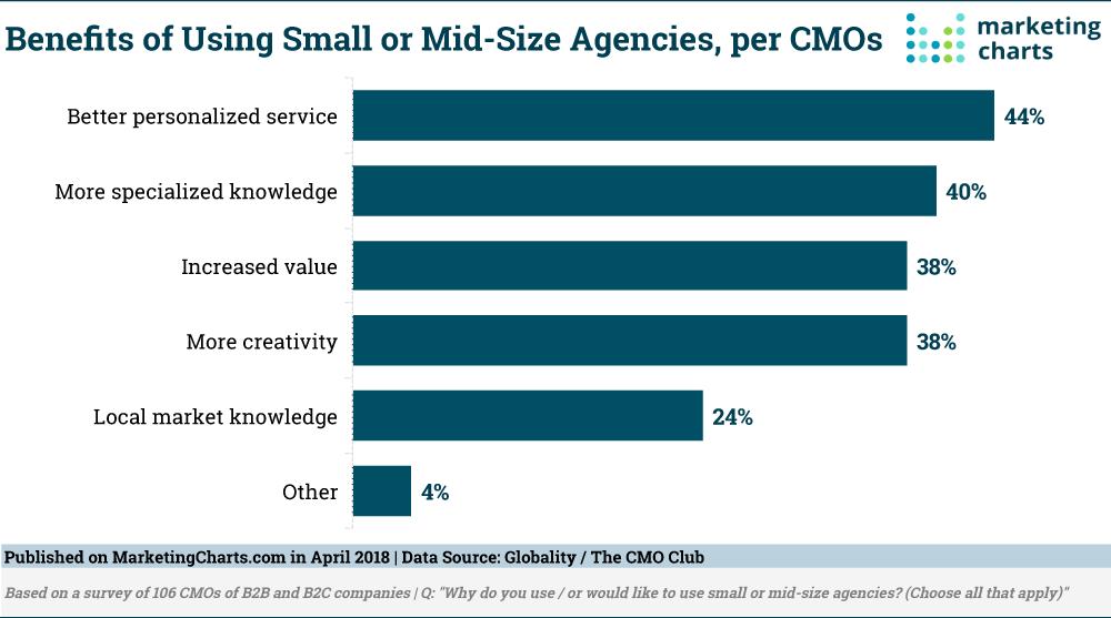 GlobalityCMOClub-Benefits-Using-Smaller-Agencies-Apr2018