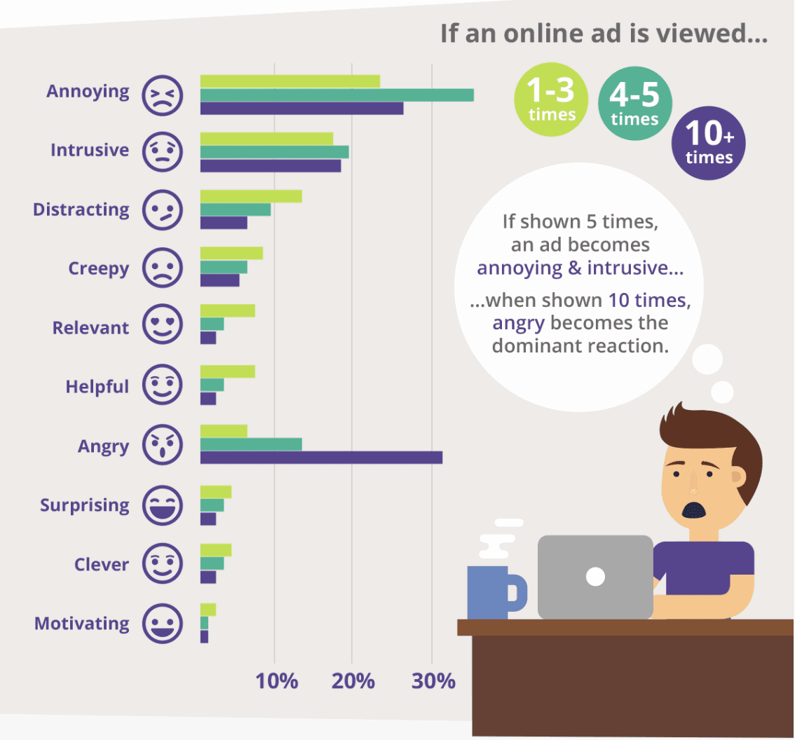 How consumers view online ads over time