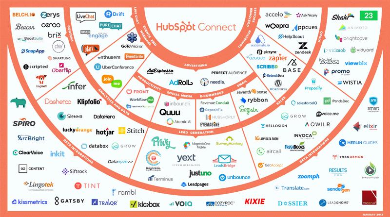 HubSpot Connect Partner Map