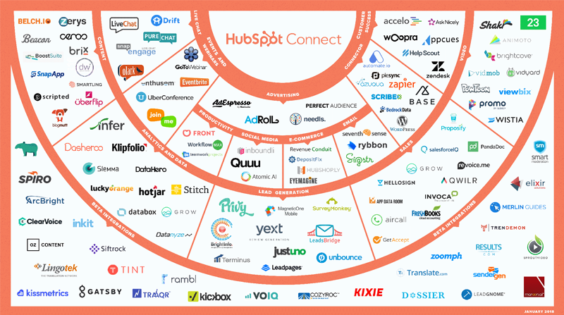 HubSpot Connect Partner Map