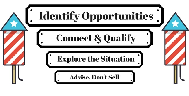 Identify Sales Opportunities