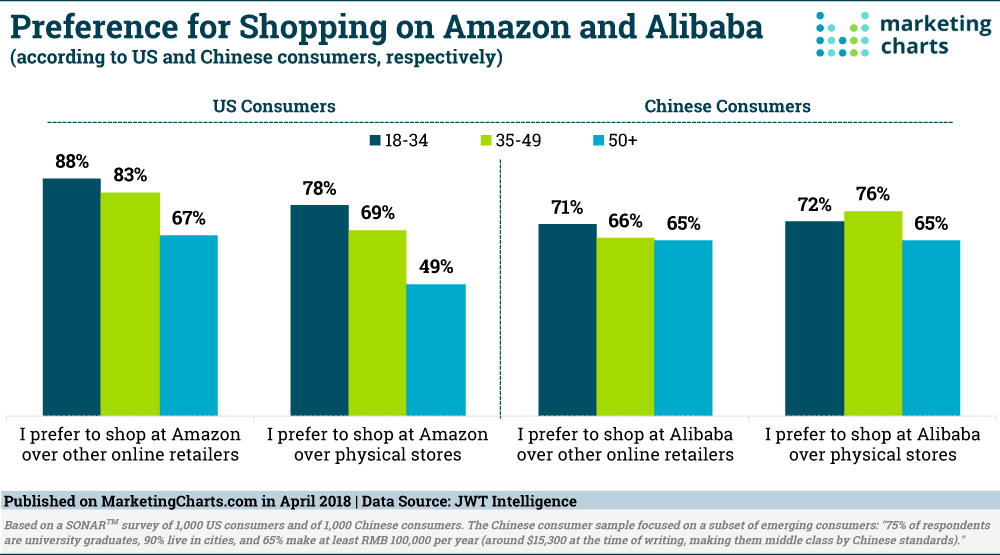 JWTIntelligence-Consumer-Preference-for-Shopping-on-Amazon-Alibaba-Apr2018