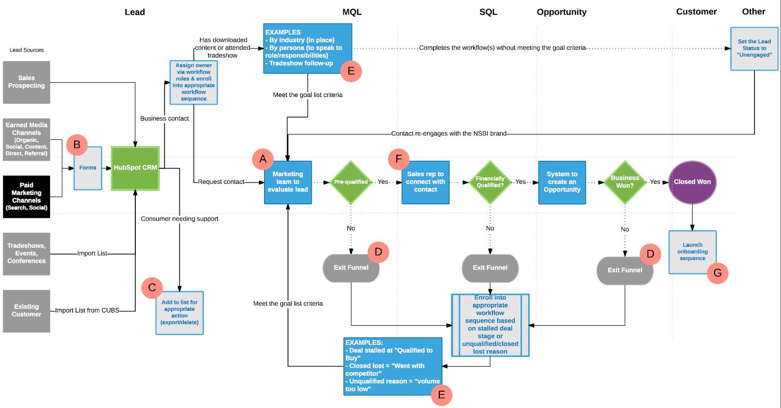 Lead Flow Sales Process Map