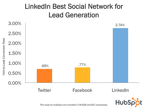 Linkedin-generates-the-most-leads
