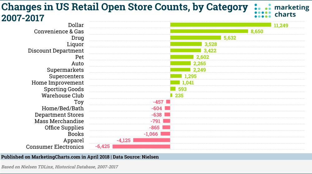 Nielsen-Retail-Open-Store-Changes-2007-2017-Apr2018