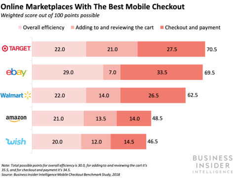 Online Marketplaces with Best Mobile Checkout