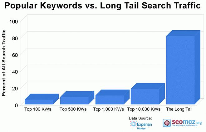 Popular keywords vs long tail keywords