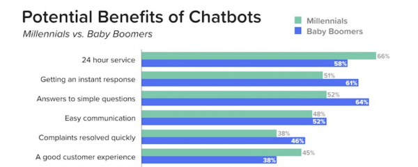 Potential Benefits of Chatbots - Chatbot Magazine