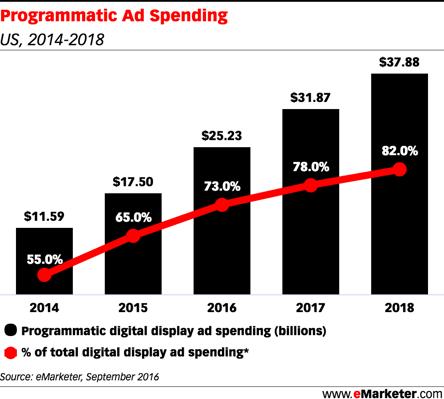 Programmatic Ad Spending