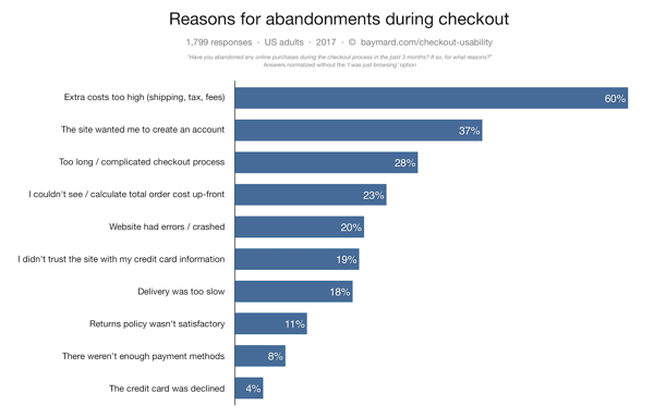 Reasons for cart abandonment at checkout
