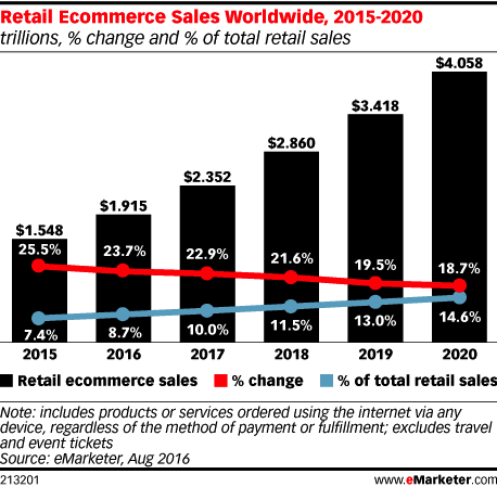 Retail eCommerce growth projections2015 to 20 -2