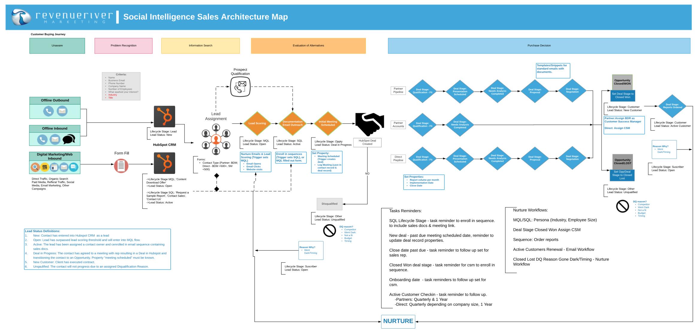 Social-Intelligence-ArchMap