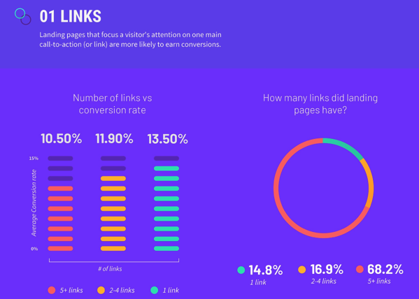 How many links should you have on your landing pagess?