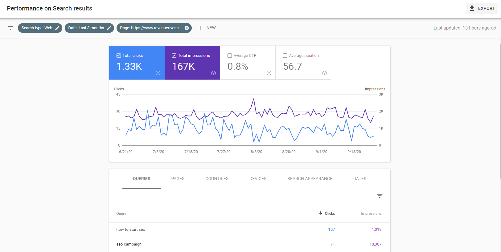 Search Console Keyword Data