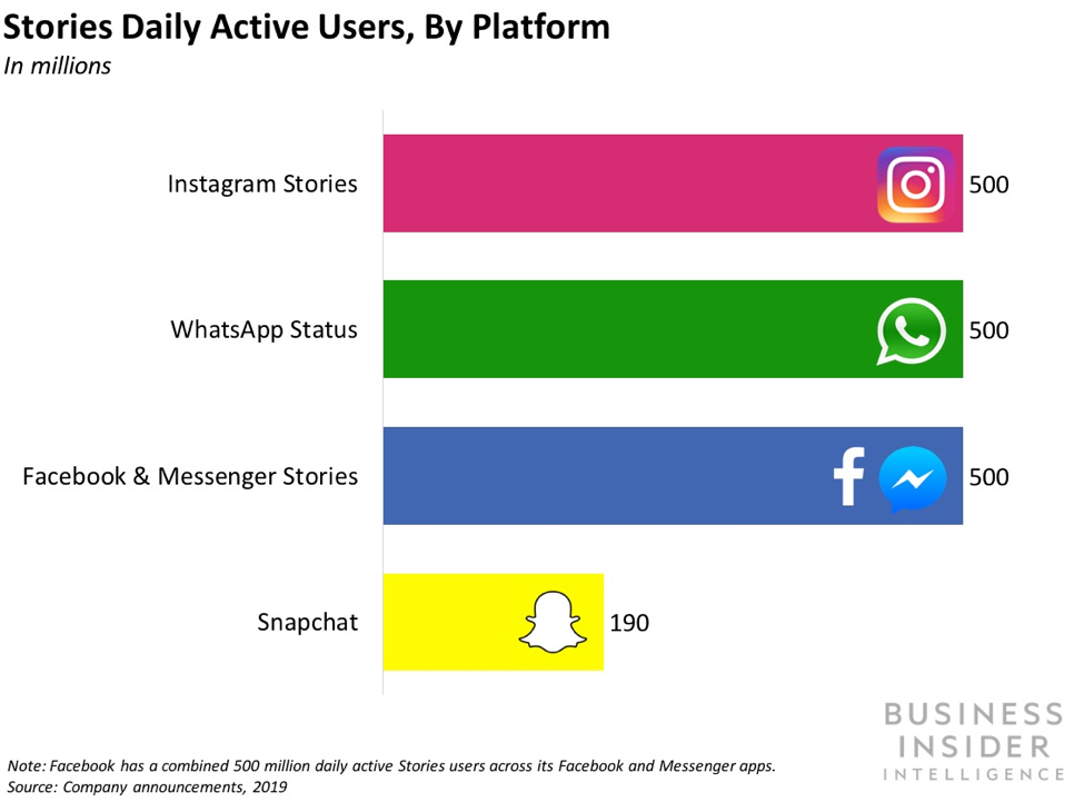 Stories Daily Active Users, by Platform