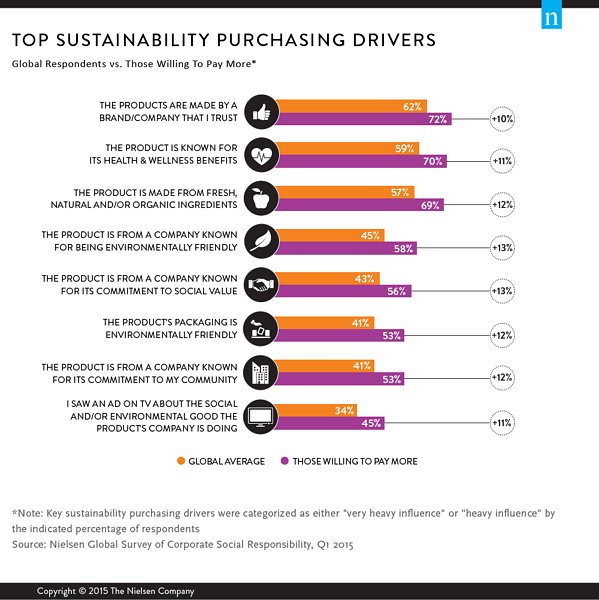 Top Sustainability Purchase Drivers