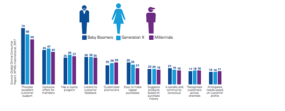 Top ten attributes that drive customer loyalty by generation -1-1