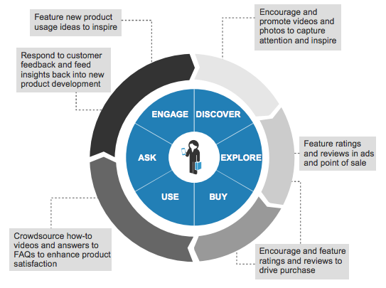 UGC-in-buyers-journey