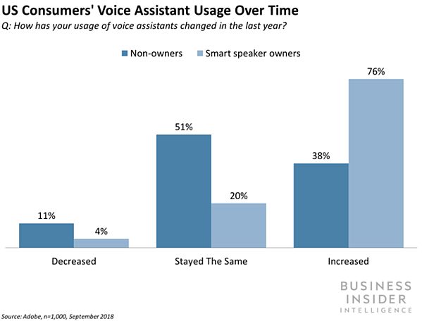US Consumer Use of Voice Assistants Over Time