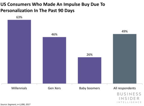 US consumers who made impulse buys due to personalization last 90 days