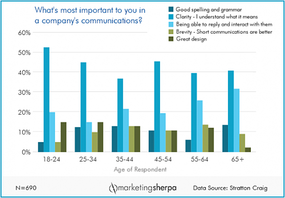 Whats most important to consumers in company communications_