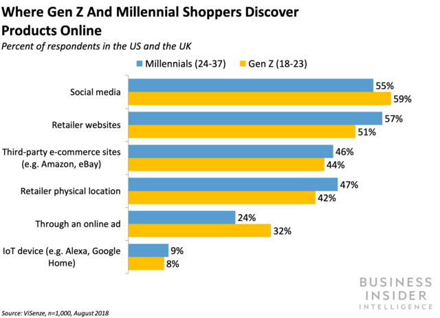Where Gen Z and Millennial Shoppers Discover Products Online