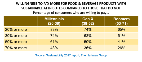 Willingness to Pay More for Food and Beverage with Sustainable Attributes