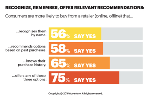 Personalization support by consumers