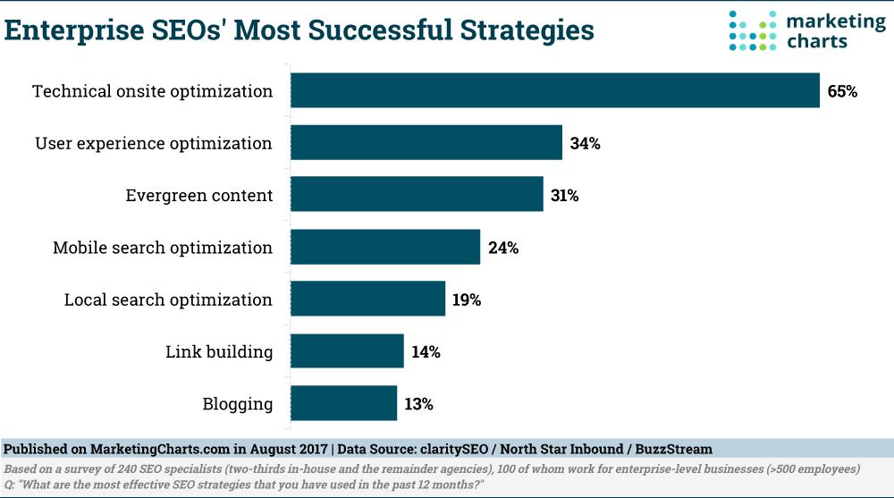 clarity SEO Enterprise SEO Most Successful Strategies Aug2017