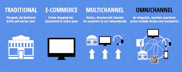 Path to Omni Channel Marketing