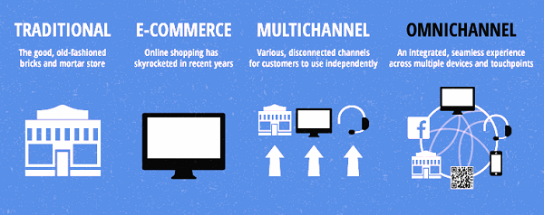 Path to Omni Channel Marketing