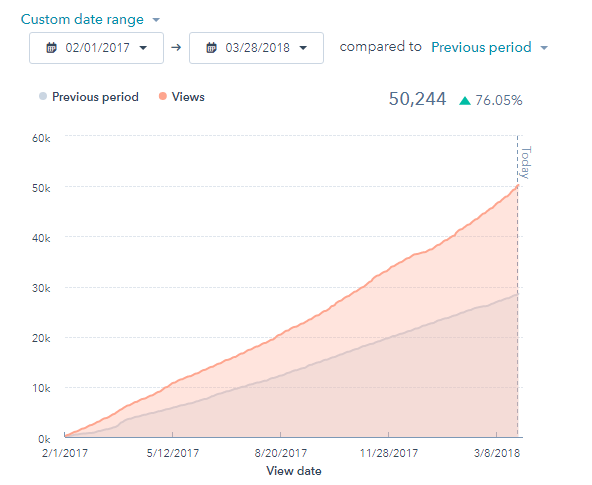Blog Post Views