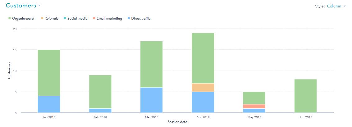 Handbid Customers Data in HubSpot