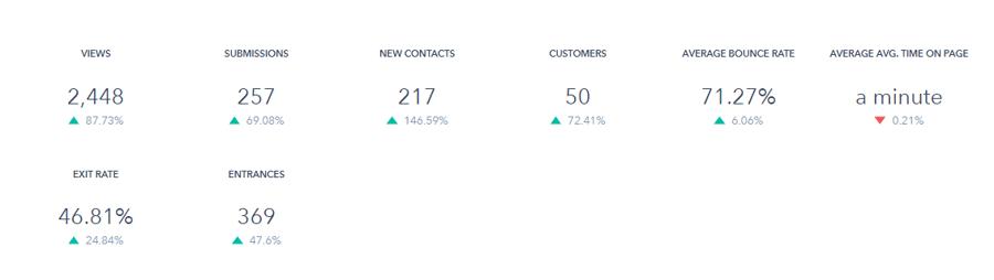 BOFU Landing Page Stats