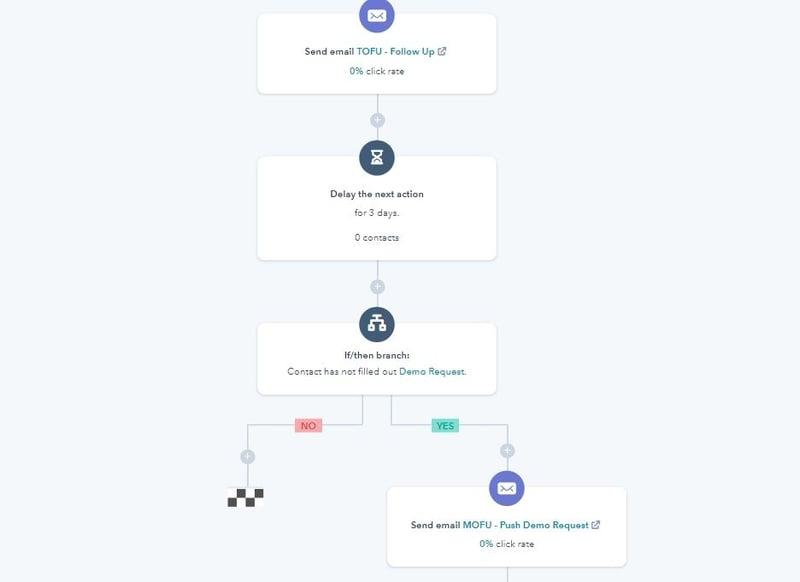 Reconversion Automation