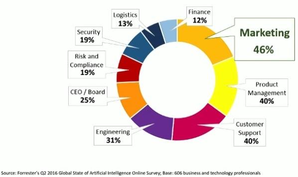 adoption of AI