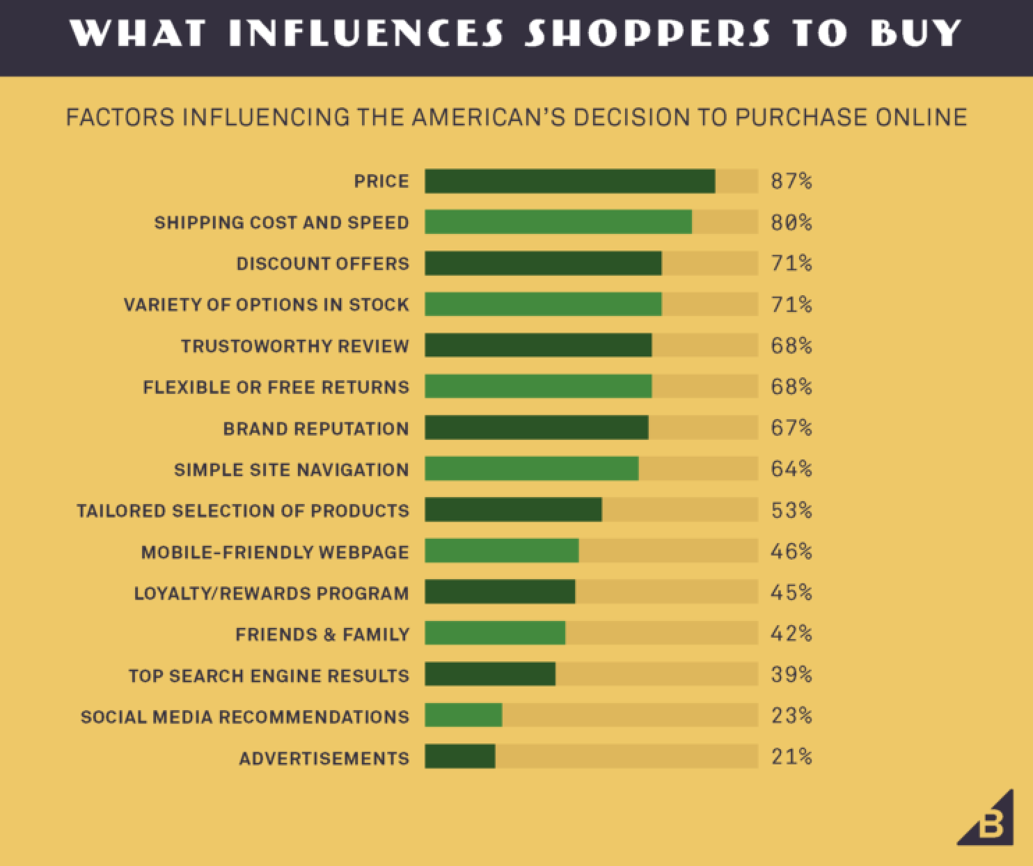 Factors influencing American online shopping decisions