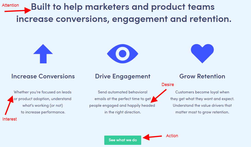 Kissmetrics' Conversion Point