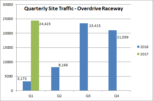 Quarterly Traffic Trends for Overdrive Raceway