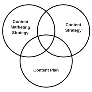 The 3 Pieces of Content Marketing