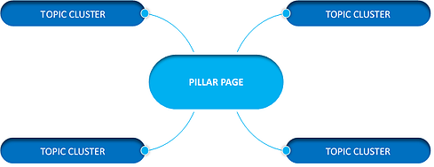 Pillar Page and Cluster Topic Strategy Diagram