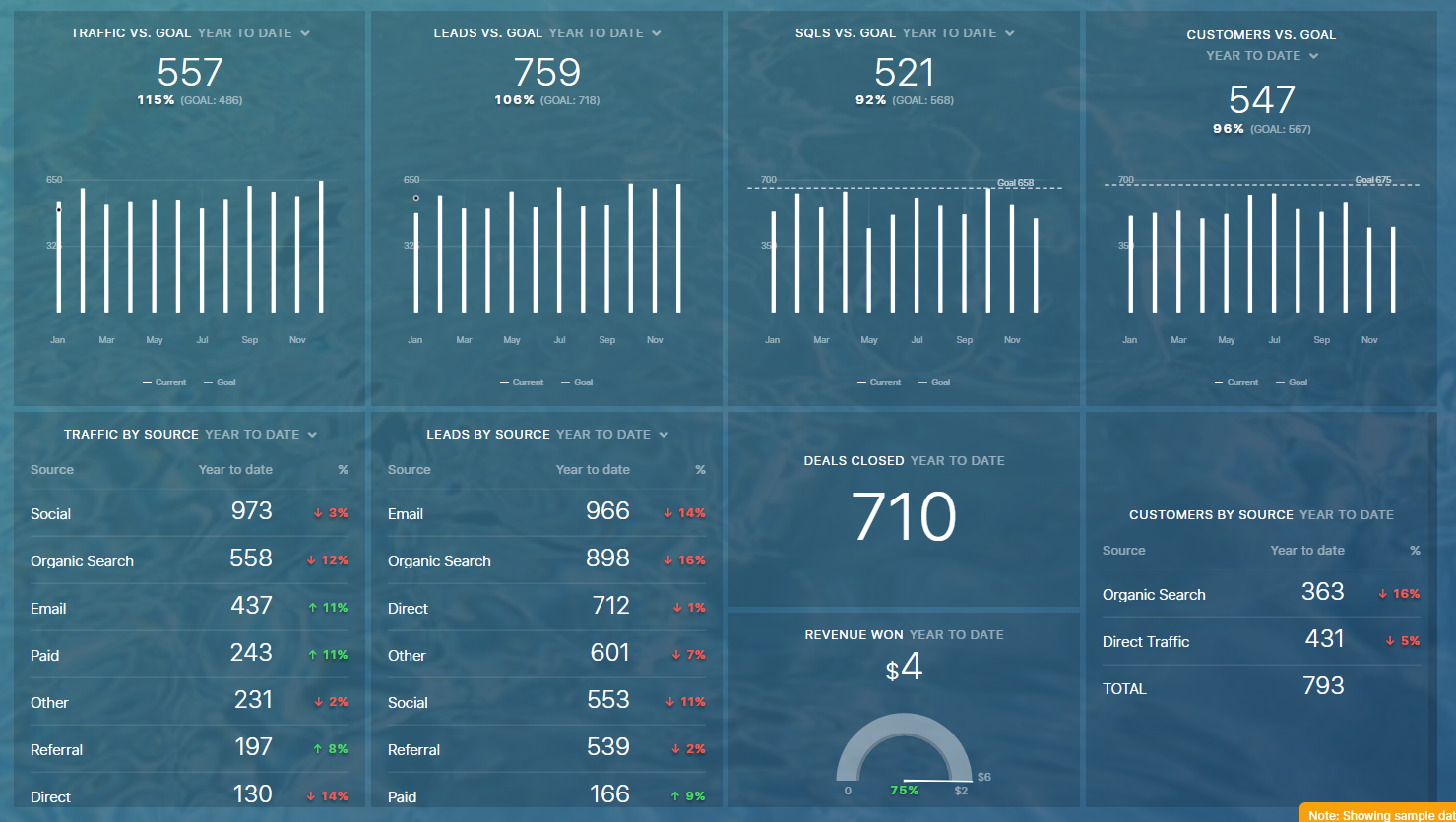 sales and marketing alignment through real-time reporting