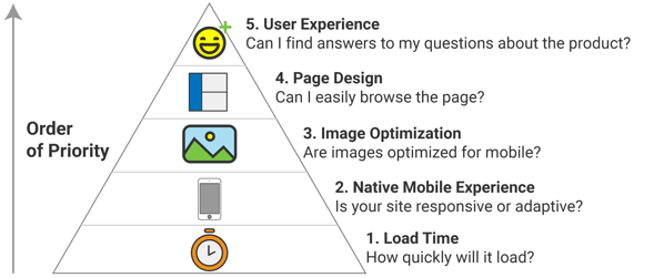 Mobile Optimizer's Hierarchy of Needs