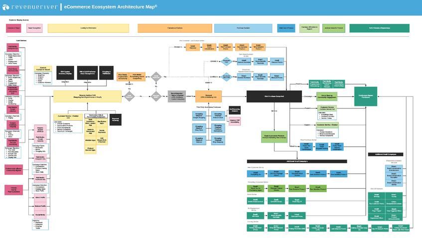 eCommerce-Ecosystem-Architecture-Map-copyrighted