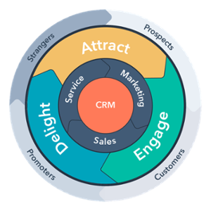 HubSpot Growth Stack Flywheel