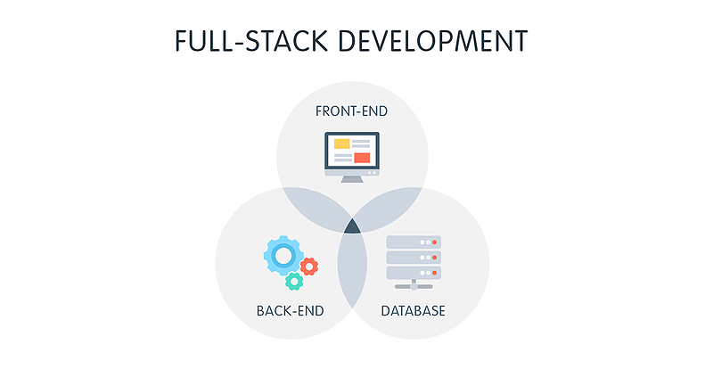 Full stack image courtesy of Medium.com