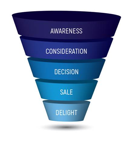 sales funnel math